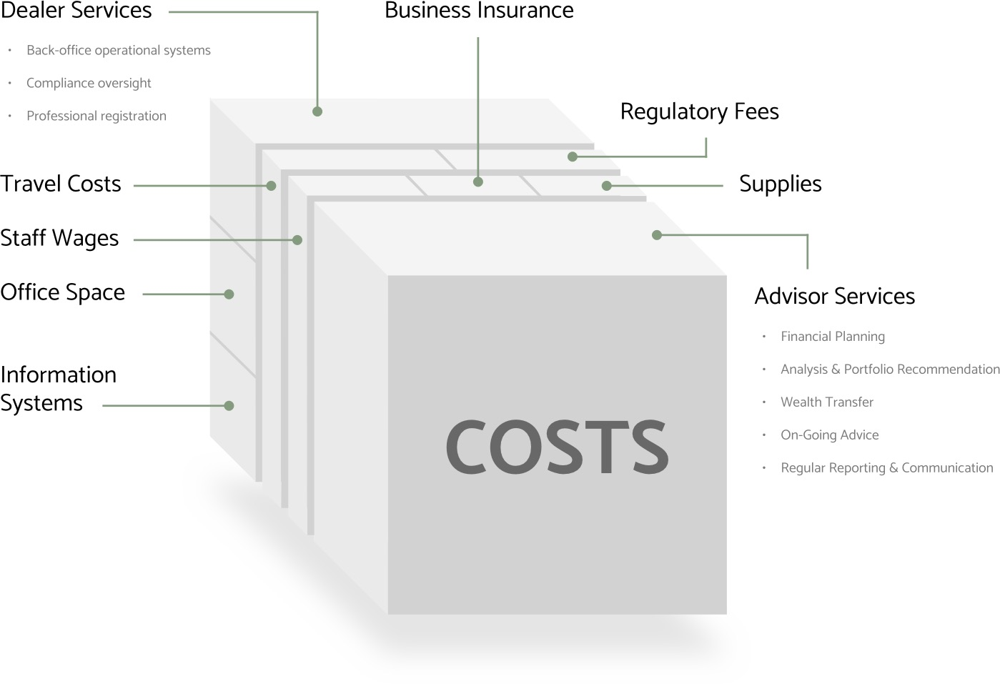 cost of advice breakdown